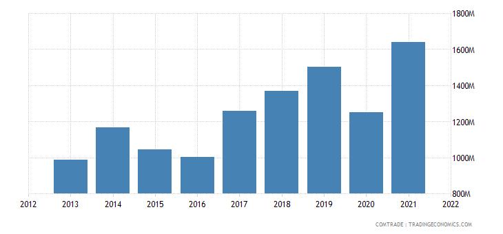 ukraine exports spain