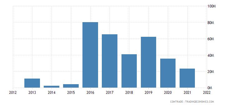 ukraine exports sri lanka
