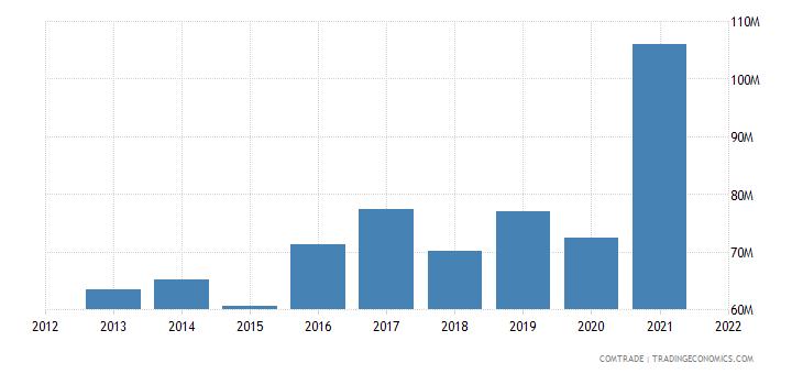ukraine exports sweden
