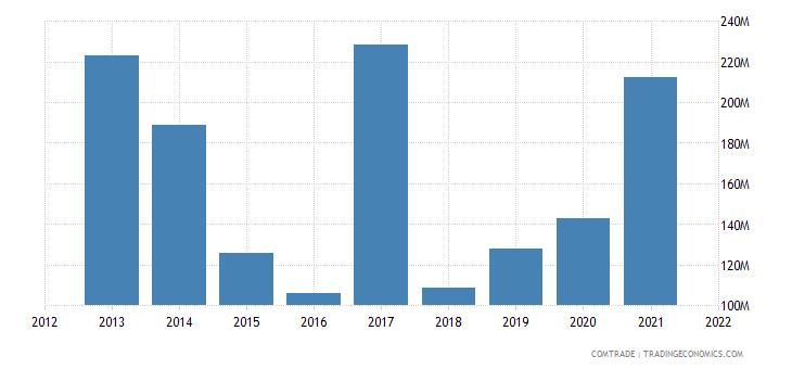 ukraine exports switzerland