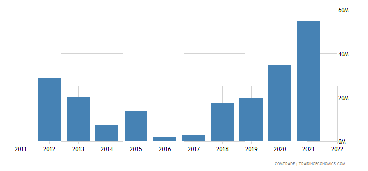 ukraine exports tanzania