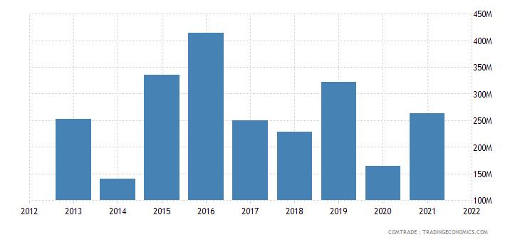 ukraine exports thailand