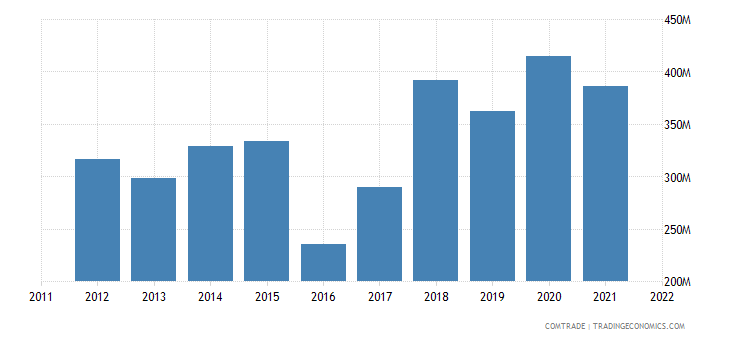 ukraine exports tunisia