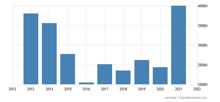 ukraine exports turkey