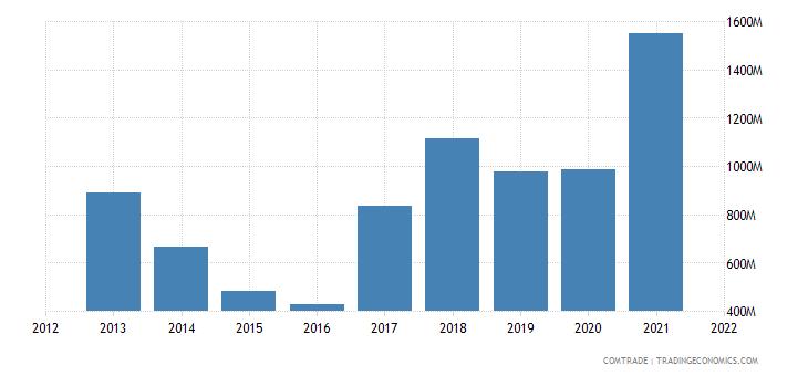 ukraine exports united states