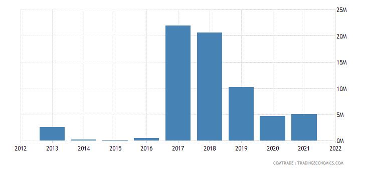 ukraine exports venezuela