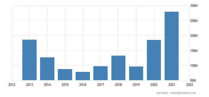 ukraine exports vietnam