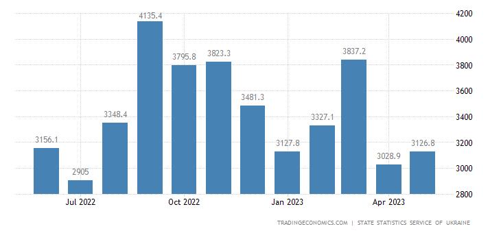 Ukraine Exports