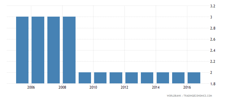 ukraine extent of director liability index 0 to 10 wb data