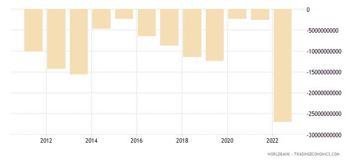 ukraine external balance on goods and services us dollar wb data