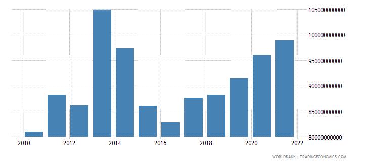 ukraine external debt stocks long term dod us dollar wb data