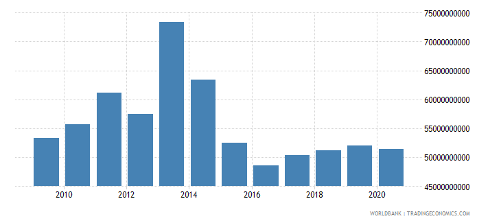 ukraine external debt stocks private nonguaranteed png dod us dollar wb data