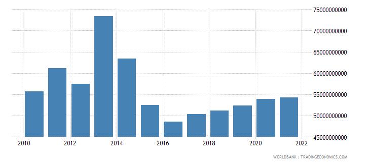 ukraine external debt stocks private nonguaranteed png dod us dollar wb data