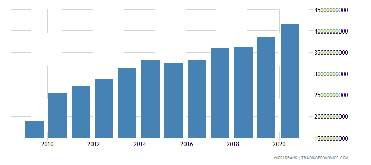 ukraine external debt stocks public and publicly guaranteed ppg dod us dollar wb data