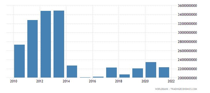 ukraine external debt stocks short term dod us dollar wb data