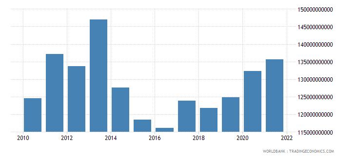 ukraine external debt stocks total dod us dollar wb data