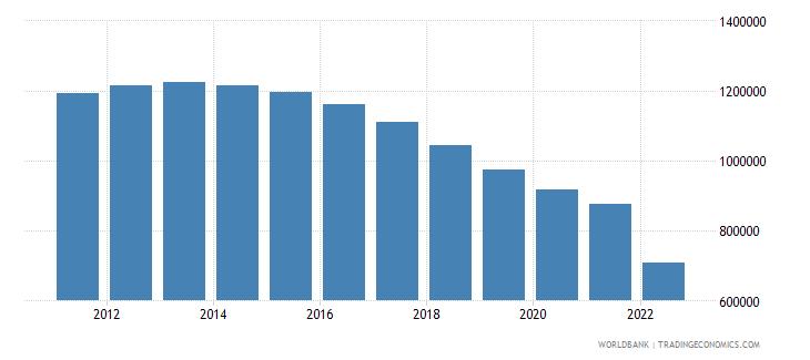 ukraine female population 00 04 wb data