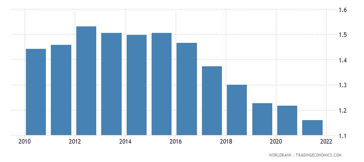 ukraine fertility rate total births per woman wb data