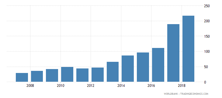 ukraine fertilizer consumption percent of fertilizer production wb data
