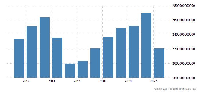 ukraine final consumption expenditure constant lcu wb data
