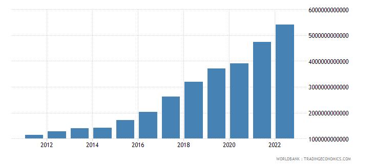 ukraine final consumption expenditure current lcu wb data