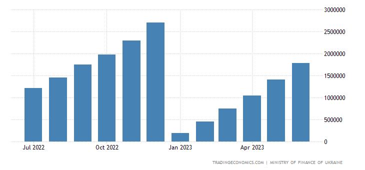 Ukraine Fiscal Expenditure