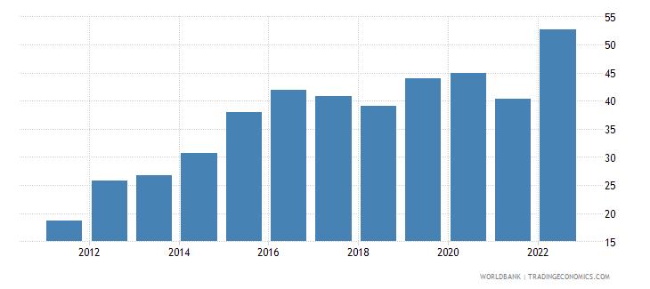 ukraine food exports percent of merchandise exports wb data