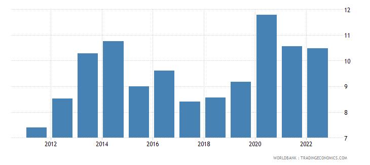 ukraine food imports percent of merchandise imports wb data