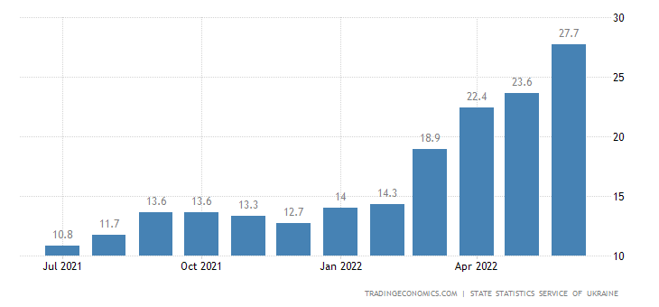 Ukraine Food Inflation
