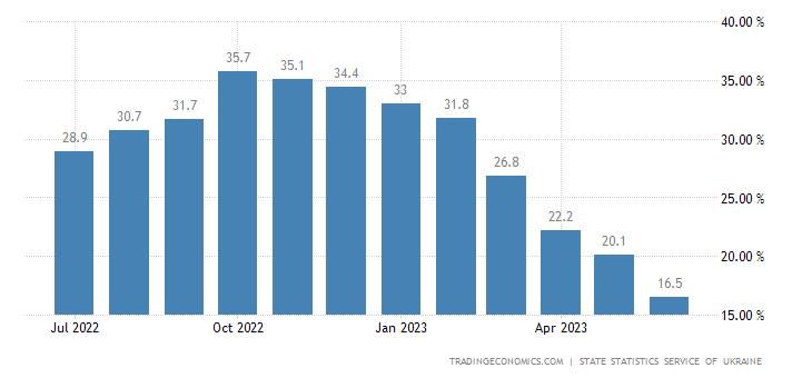 Ukraine Food Inflation