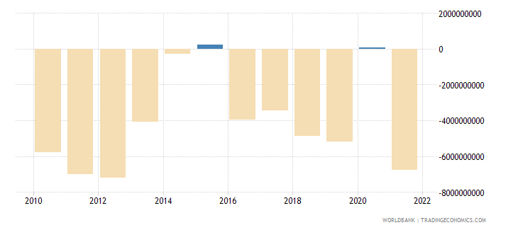 ukraine foreign direct investment net bop us dollar wb data