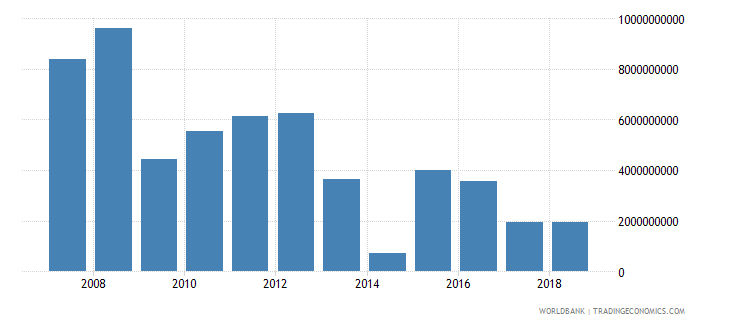ukraine foreign direct investment net inflows in reporting economy drs us dollar wb data