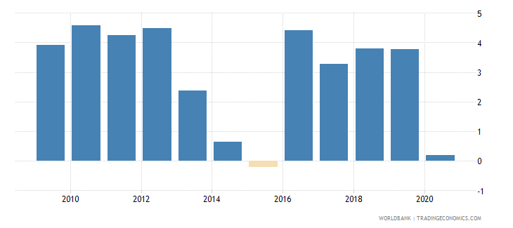 ukraine foreign direct investment net inflows percent of gdp wb data