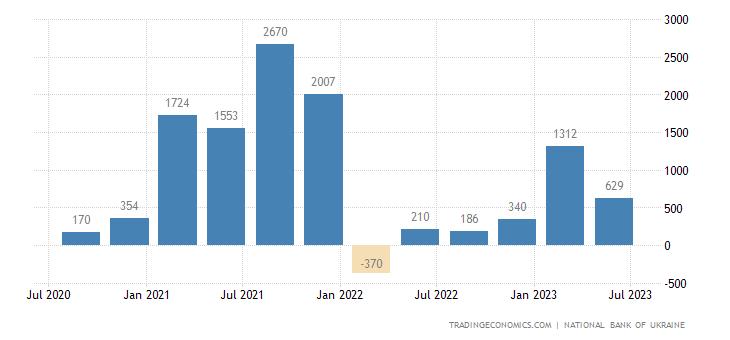 Ukraine Foreign Direct Investment - Net Inflows