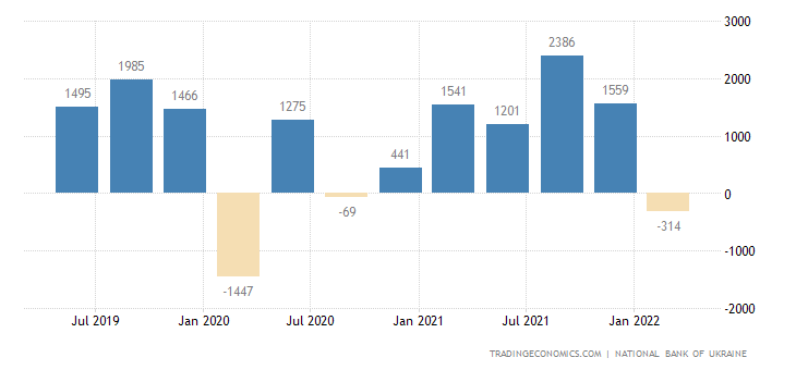 Ukraine Foreign Direct Investment - Net Inflows