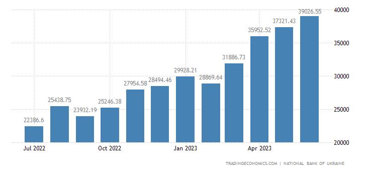 Ukraine Foreign Exchange Reserves