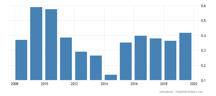 ukraine foreign reserves months import cover goods wb data