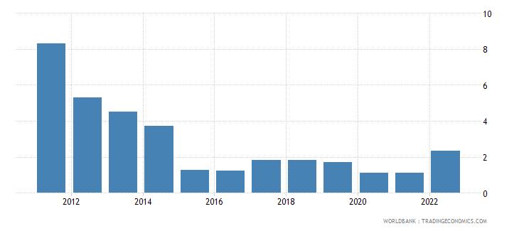ukraine fuel exports percent of merchandise exports wb data
