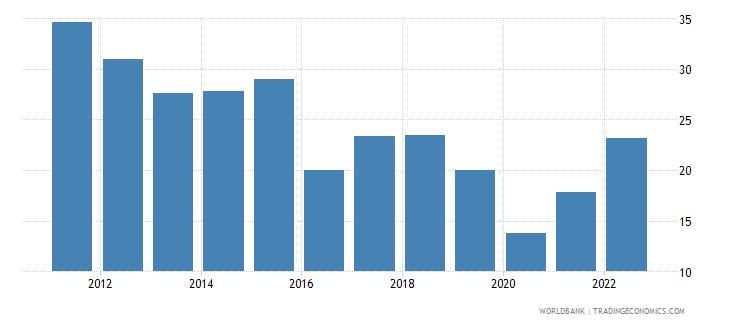 ukraine fuel imports percent of merchandise imports wb data