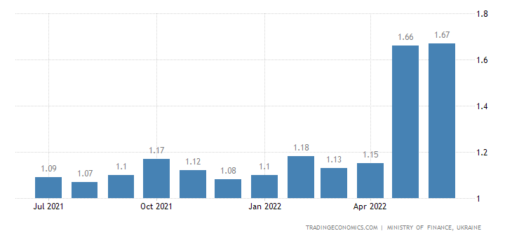 Ukraine Gasoline Prices