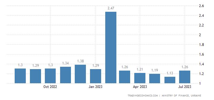 Ukraine Gasoline Prices