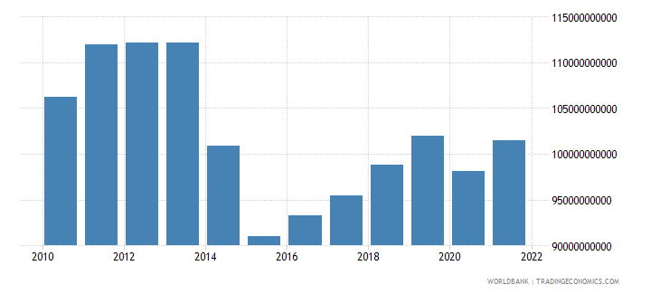 ukraine gdp constant 2000 us dollar wb data