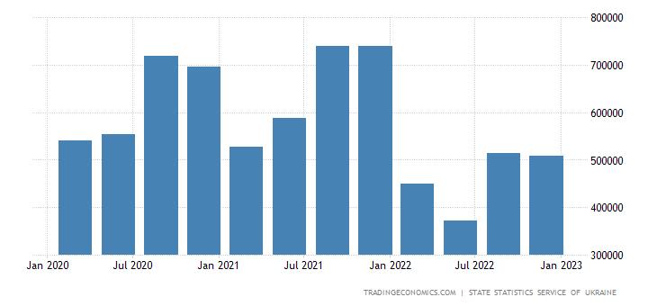 Ukraine GDP Constant Prices