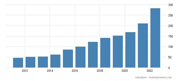 ukraine gdp deflator linked series base year varies by country wb data