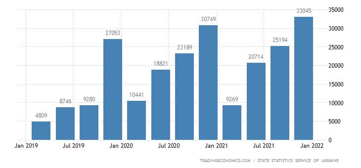 Ukraine GDP From Construction