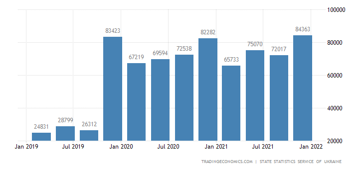 Ukraine GDP From Manufacturing