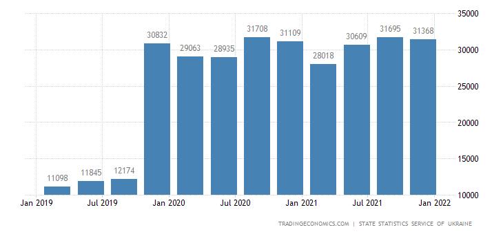 Ukraine GDP From Mining
