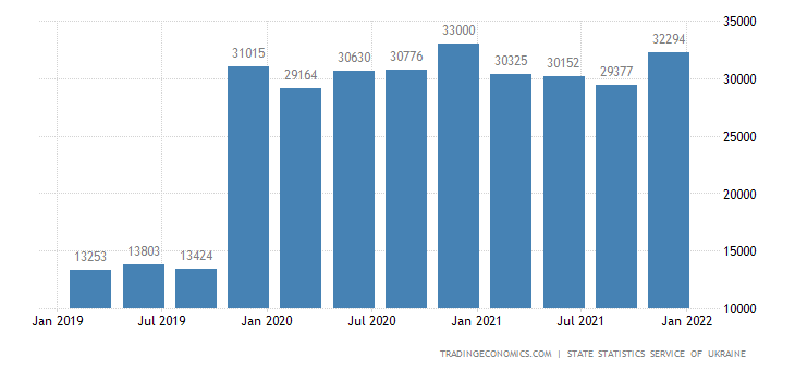 Ukraine GDP From Public Administration