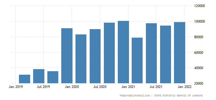 Ukraine GDP From Wholesale and Retail Trade