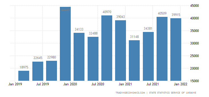Ukraine GDP From Transport and Storage